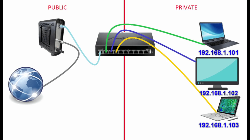 How to set up home network